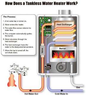 GPM HIGH CAPACITY TANKLESS HOT WATER HEATER NATURAL GAS ****